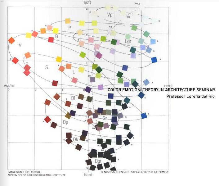 Color Emotion. Seminar Cornell University.